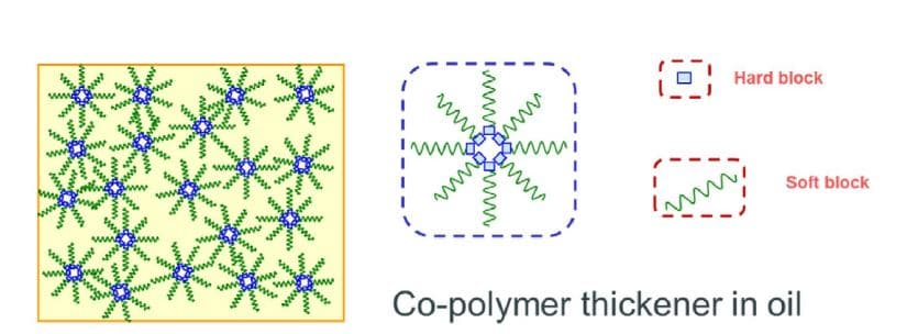 co-polymer thickener in oil